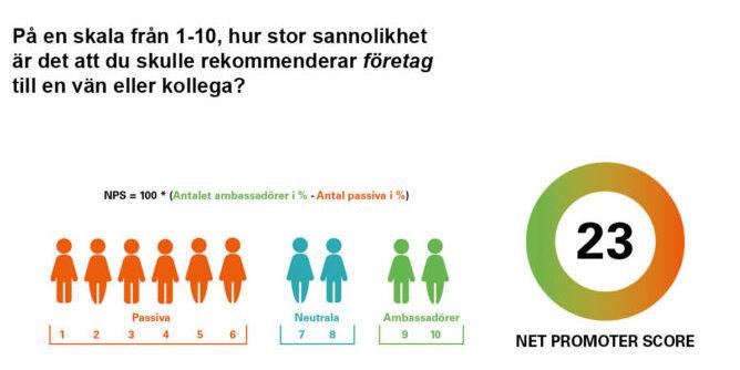 Mät NPS